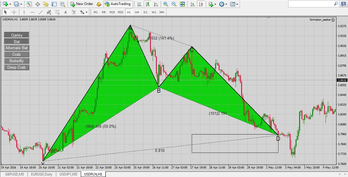 ① Harmonic Software for Price Pattern Traders | FormationSeeker